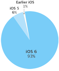 93% of customers are using iOS 6.
